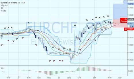 EURCHF:  EURCHF: рост к 1.0970