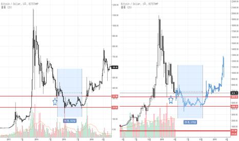 BTCUSD: 마운트곡스 VS 2018 대하락장 비교 및 합리적인 예측