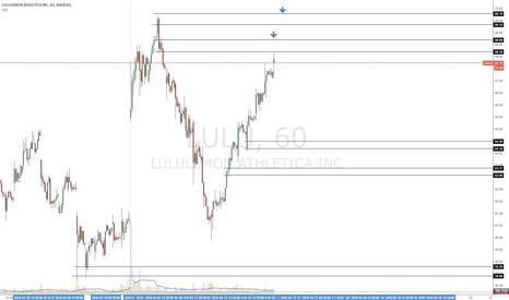 LULU: waiting to fill short on this trade for $LULU