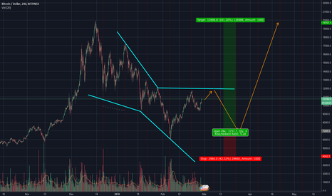 BTCUSD: NEOWAVE Analysis of Bitcoin