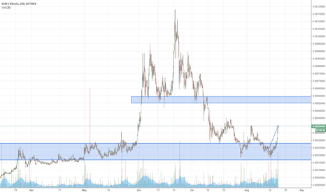 SHIFTBTC: $SHIFT SHIFTBTC Reaction confirmed, expecting 55k area