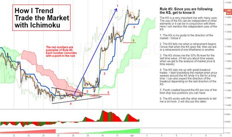 EURUSD: How I Trend Trade (2)