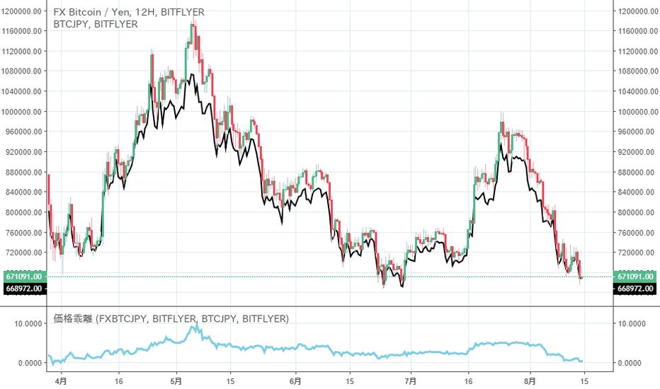 FXBTCJPY: BTC価格、一旦の底打ちを示唆?