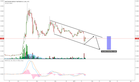 BBEPQ: BBEPQ TRADING IN A DOWNWARD CHANNEL