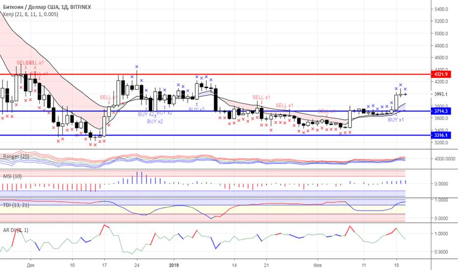 BTCUSD: Диапазонная торговля: рынок криптовалют на 20.02.2019 года