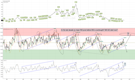 ACI: In the last decade RSI being overbought tells a story?