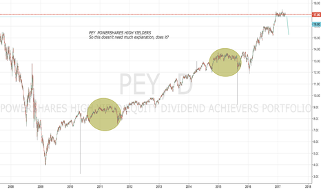 PEY: PEY A nice simple chart for beginners
