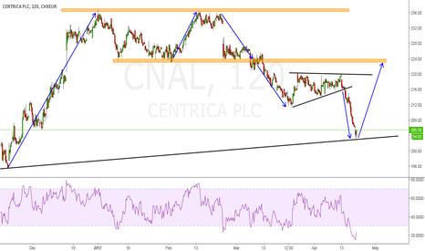 CNAL: Centrica (LSE)