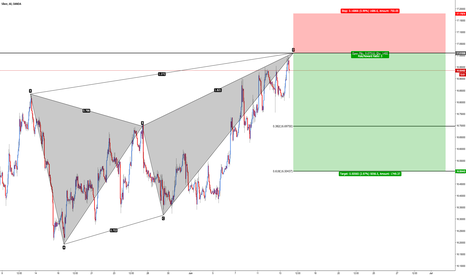 XAGUSD: XAG/USD - Bearish Butterfly