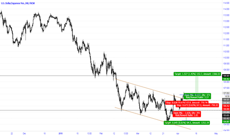 USDJPY: Breakout of down channel, Targeting next resistance level
