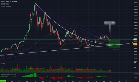 BTCUSD: Bitcoin on target
