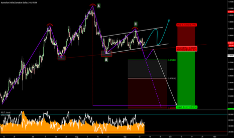 AUDCAD: Tryng to study some pattern (HS)