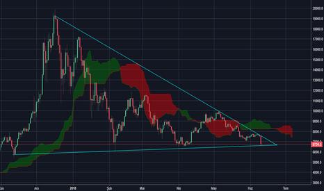 BTCUSD: Bitcoin Fiyat Yükselicek