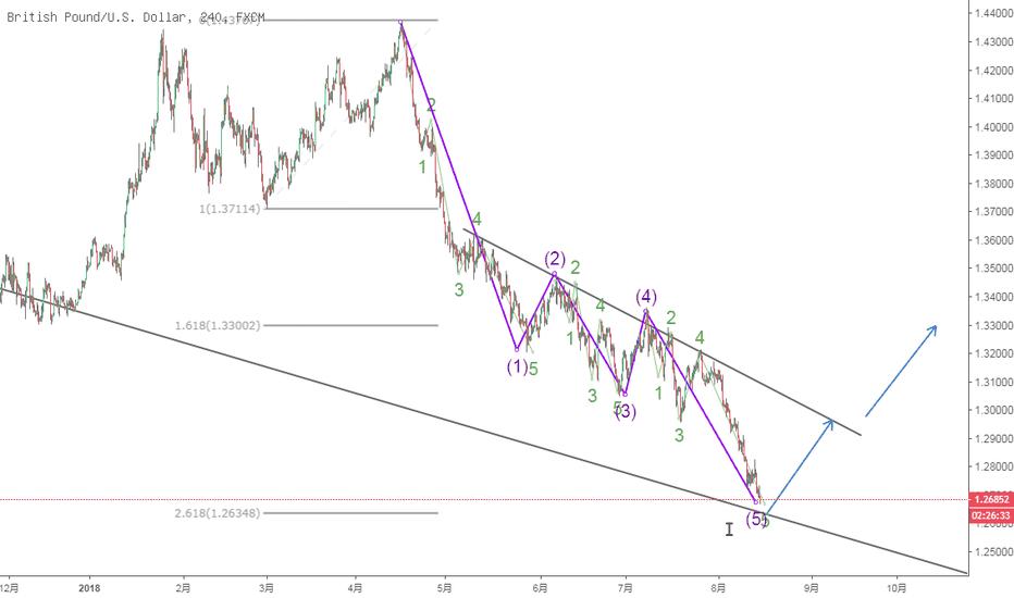 GBPUSD: 镑美波段性看涨
