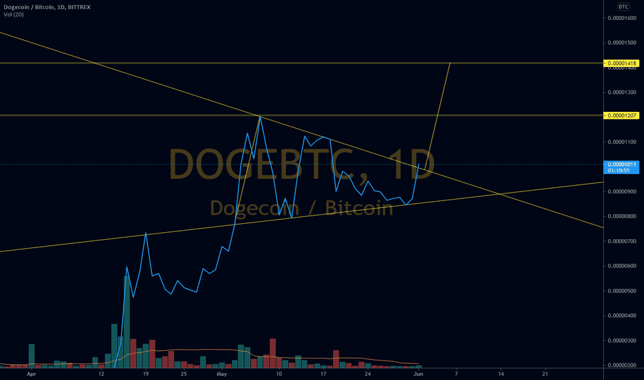 btc doge tradingview)