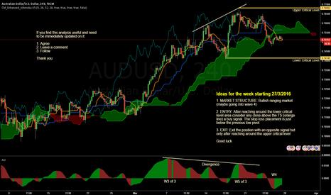 AUDUSD: Bullish range ...