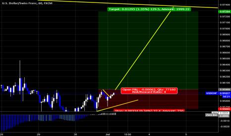 USDCHF: USDCHF Buy Setup By wave analysis