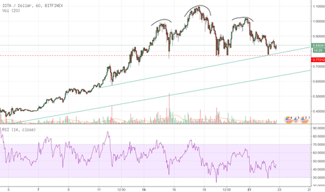 IOTUSD: IOTA: Head And Shoulders überstanden (?),Supportlinie+Trendlinie