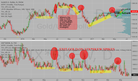 XAUUSD: When VIX*SKEW is LOW, BUY $XAUUSD GOLD now