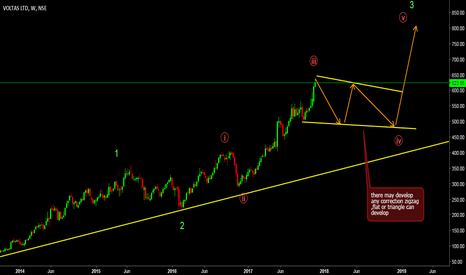 VOLTAS: wave count 4th wave of 3rd ahead,for my indian frds