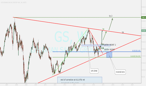 GS: goldman sachs....uptrend