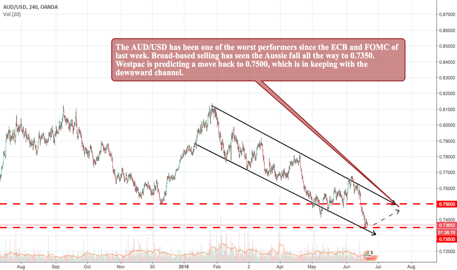 AUDUSD: The AUD/USD to Hit 0.7500: Westpac