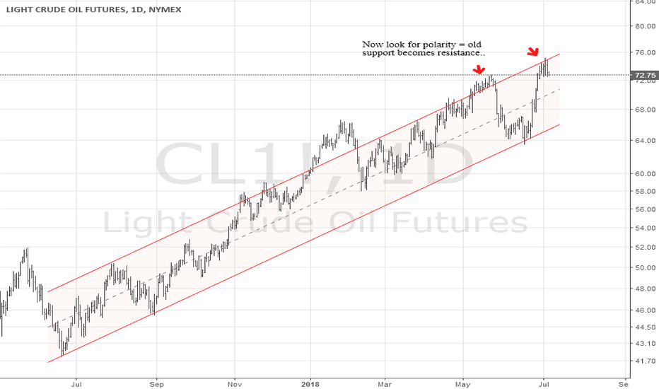 CL1!: OIL Channel