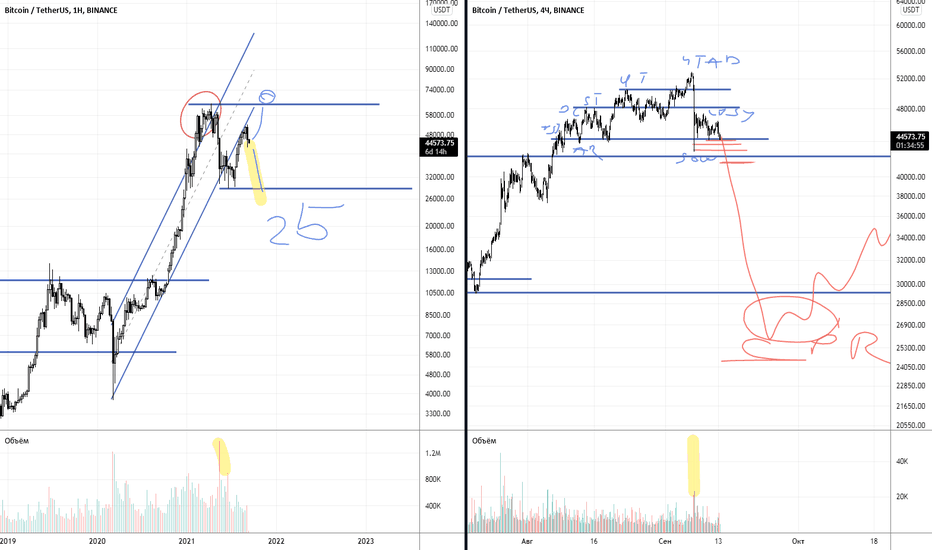 btc usdt vista di trading