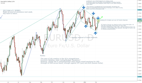 EURUSD: Jake's Analysis of EUR/USD