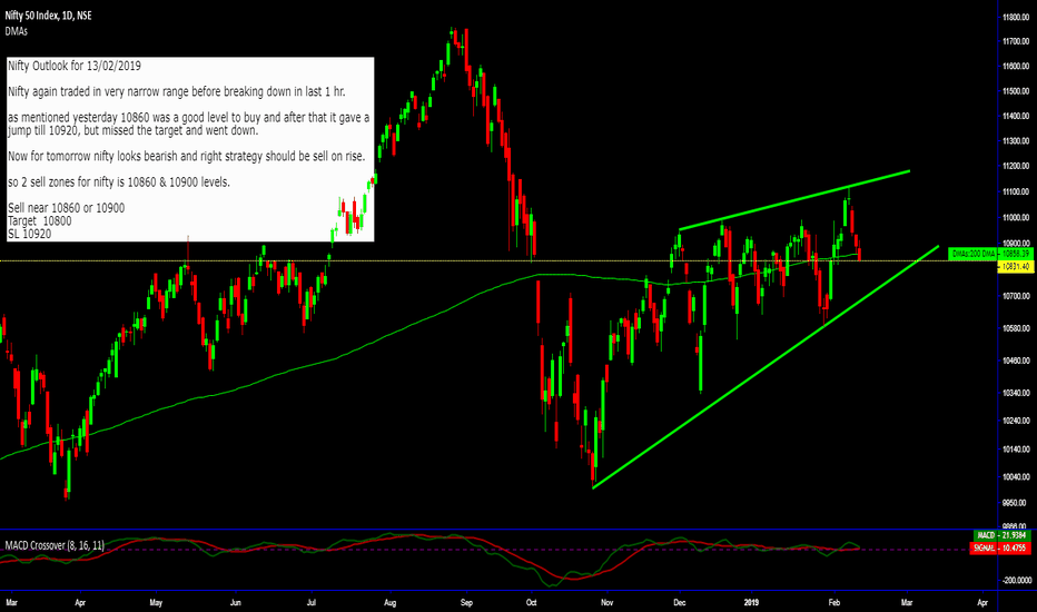 NIFTY: Nifty outlook for 13-Feb-2019__Sell on Rise