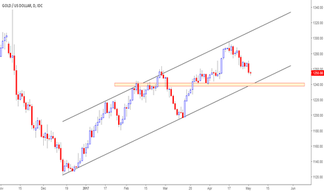 XAUUSD: XAUUSD Inside of a Channel