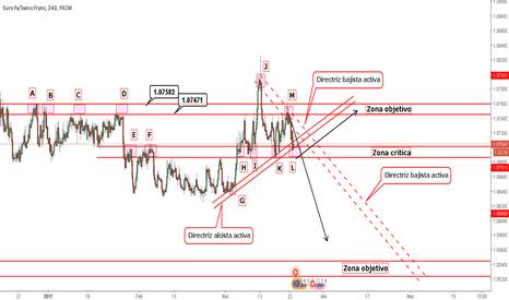 EURCHF: Oportunidad EUR/CHF