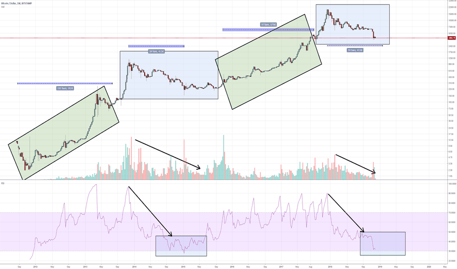 BTCUSD: The 400 and 700 day Bitcoin Patterns
