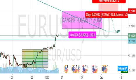 EURUSD: EURUSD if  Bulish scenario confirmed  mid term