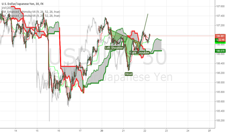 USDJPY: USDJPY updated
