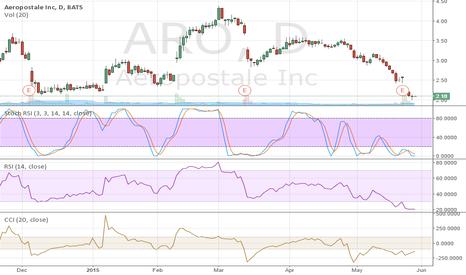 ARO: cheap ARO