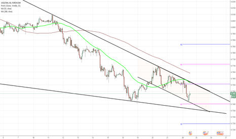USDCNH: USD/CNH 1H Chart: Falling Wedge