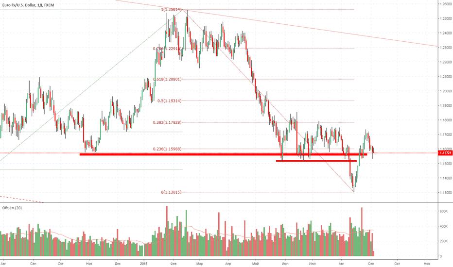 EURUSD: EUR-USD. Дальнейший рост после окончания коррекции.