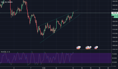 XAUUSD: rising wedge formation. Any feed back appreciated!