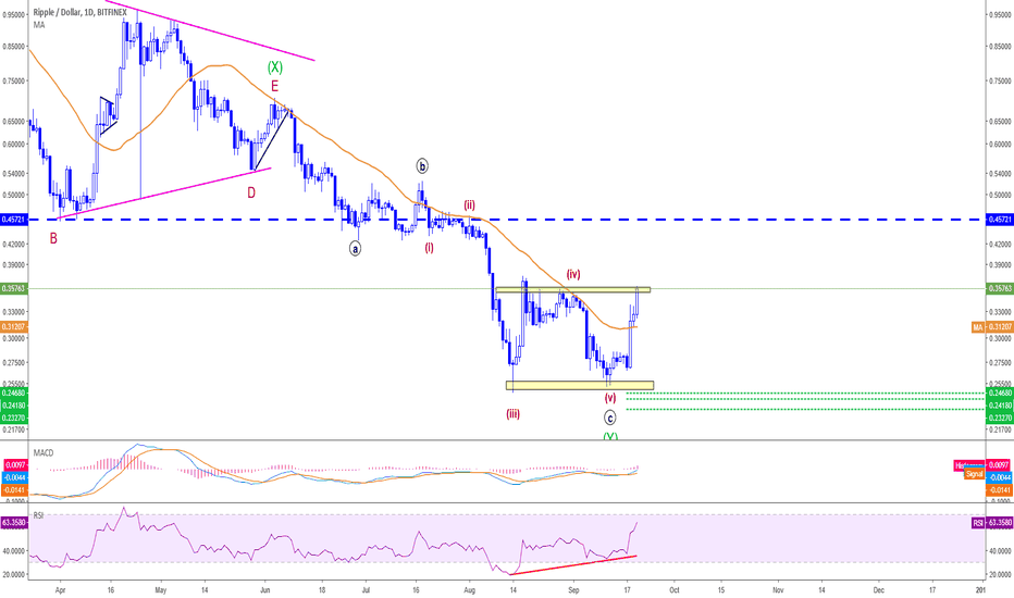 XRPUSD: XRPUSD - Are we going to see the bulls take control ?!
