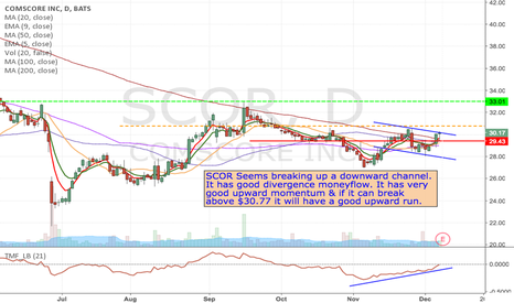 SCOR: SCOR - Breakout upward momentum trade from $30.77