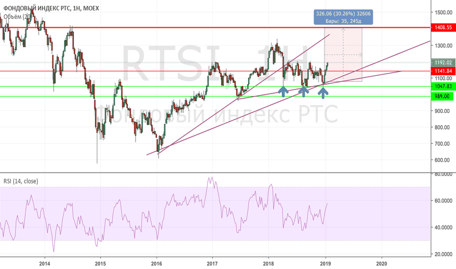 RTSI: цикл роста