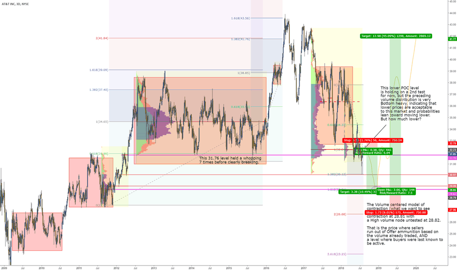 T: T is a Short down into untested POC, then a long term Own