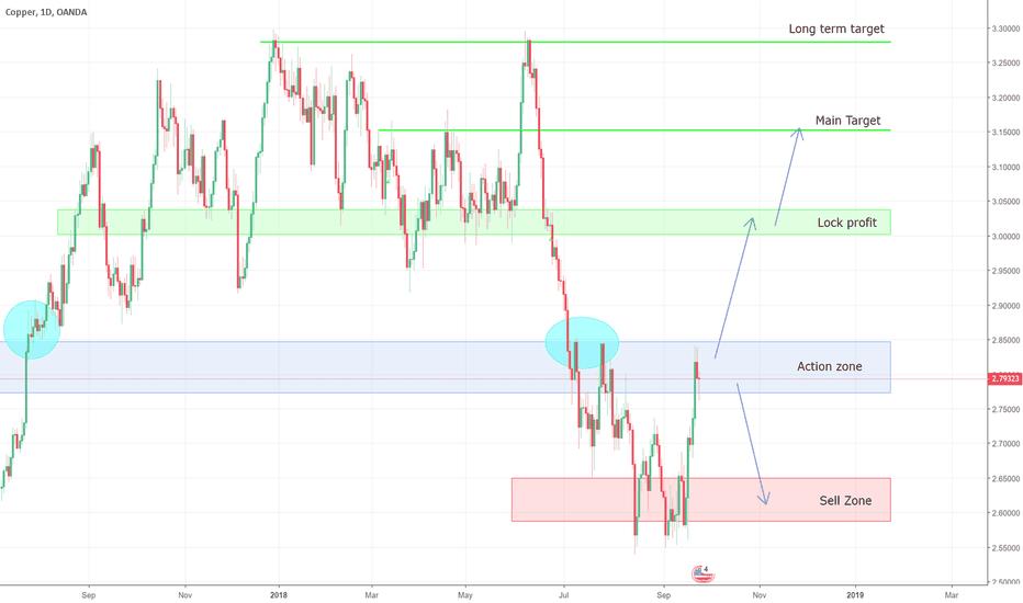 XCUUSD: Both way scenario plan in Copper