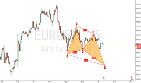 EURUSD: Projected Bullish Butterfly