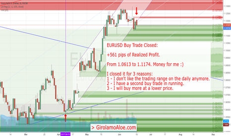 EURUSD: Buy Trade Closed with +561 pips of Realized Profit