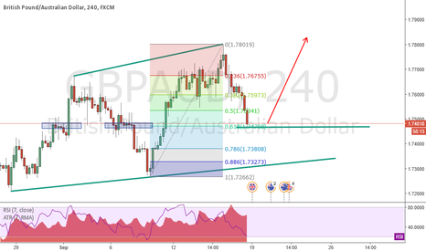 GBPAUD: Structure Trading Long