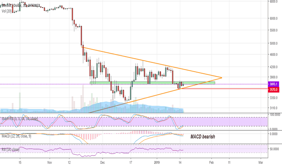 BTCUSD: Bitcoin. Looks bad