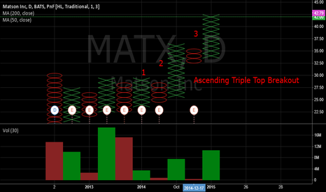 MATX: Matson Stock In Ascending Triple Top Breakout