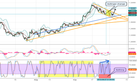 EURUSD: EURO Preparing to climb